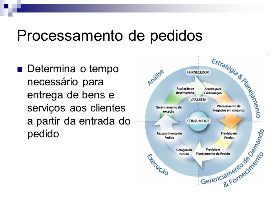 Processamento de pedidos Determina o tempo necessário para entrega de bens e serviços aos clientes a partir da entrada do pedido