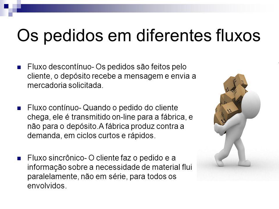 Os pedidos em diferentes fluxos Fluxo descontínuo- Os pedidos são feitos pelo cliente, o depósito recebe a mensagem e envia a mercadoria solicitada. F