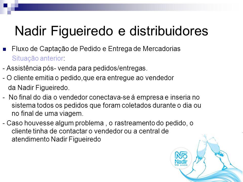 Nadir Figueiredo e distribuidores Fluxo de Captação de Pedido e Entrega de Mercadorias Situação anterior: - Assistência pós- venda para pedidos/entreg