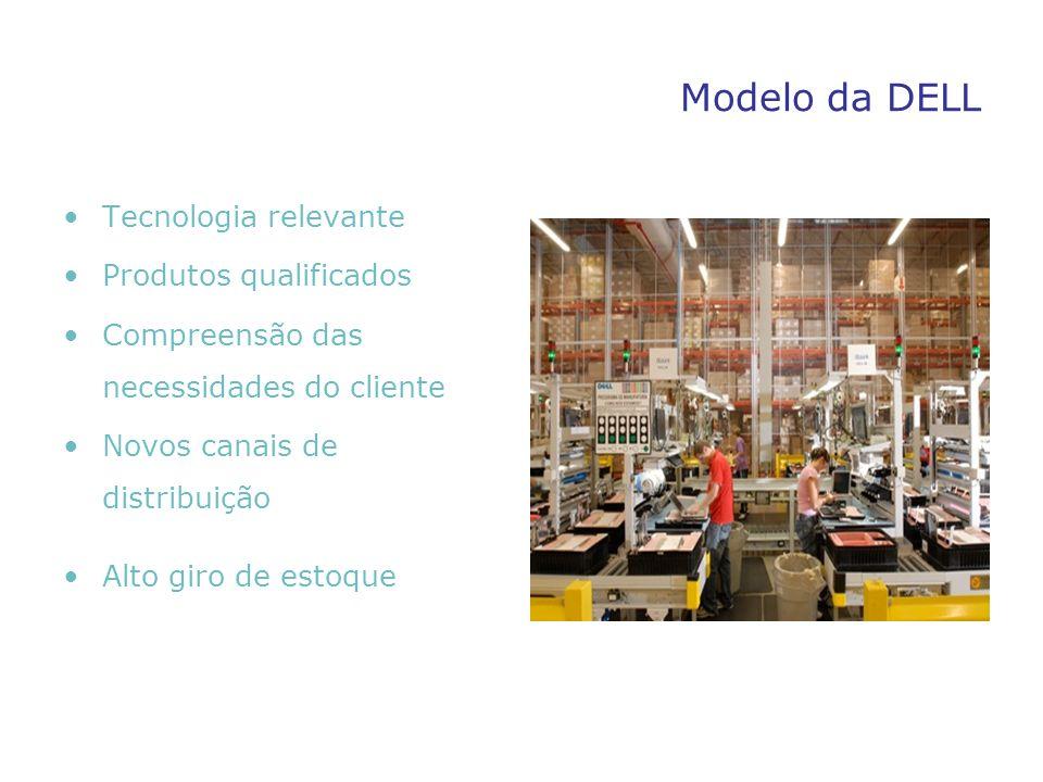 Modelo da DELL Tecnologia relevante Produtos qualificados Compreensão das necessidades do cliente Novos canais de distribuição Alto giro de estoque