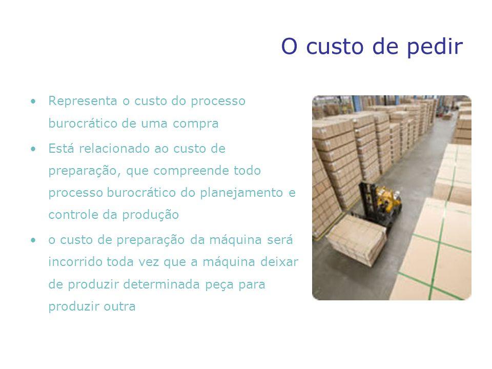 O custo de pedir Representa o custo do processo burocrático de uma compra Está relacionado ao custo de preparação, que compreende todo processo burocr