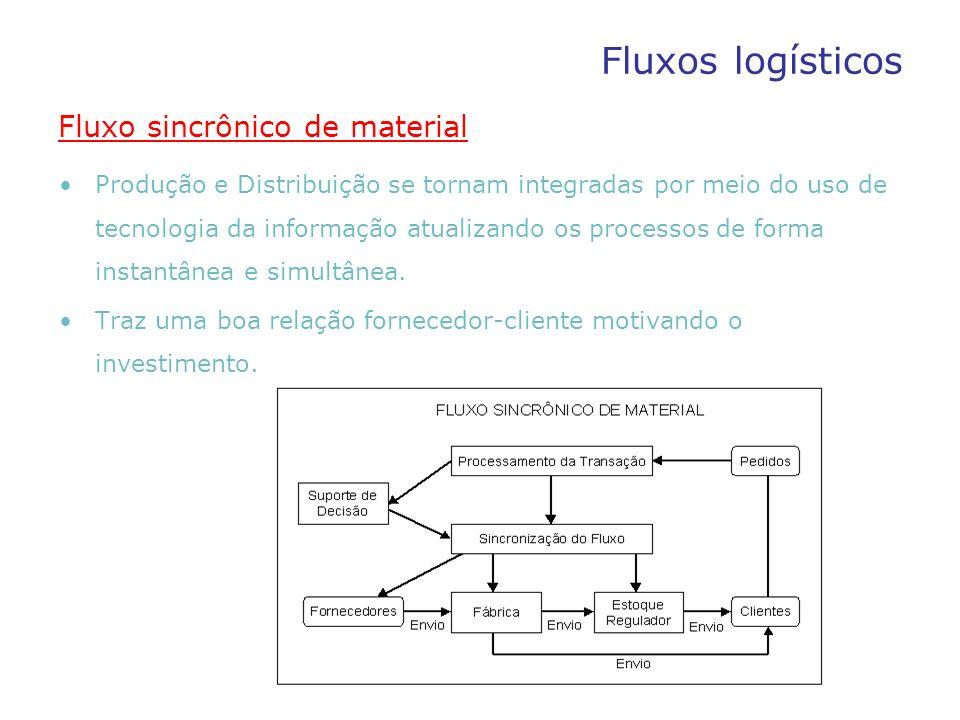 Fluxos logísticos Fluxo descontínuo de material Previsão de vendas é a base para o programa de produção, sistema de empurrar estoque.