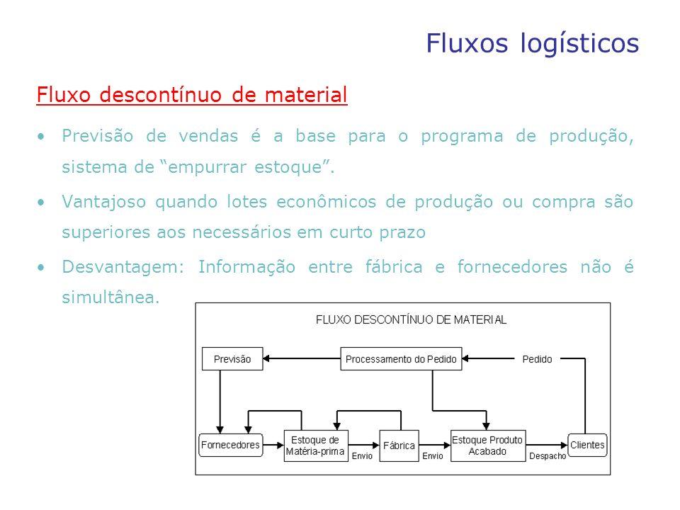 Fluxos logísticos Fluxo descontínuo de material Previsão de vendas é a base para o programa de produção, sistema de empurrar estoque. Vantajoso quando