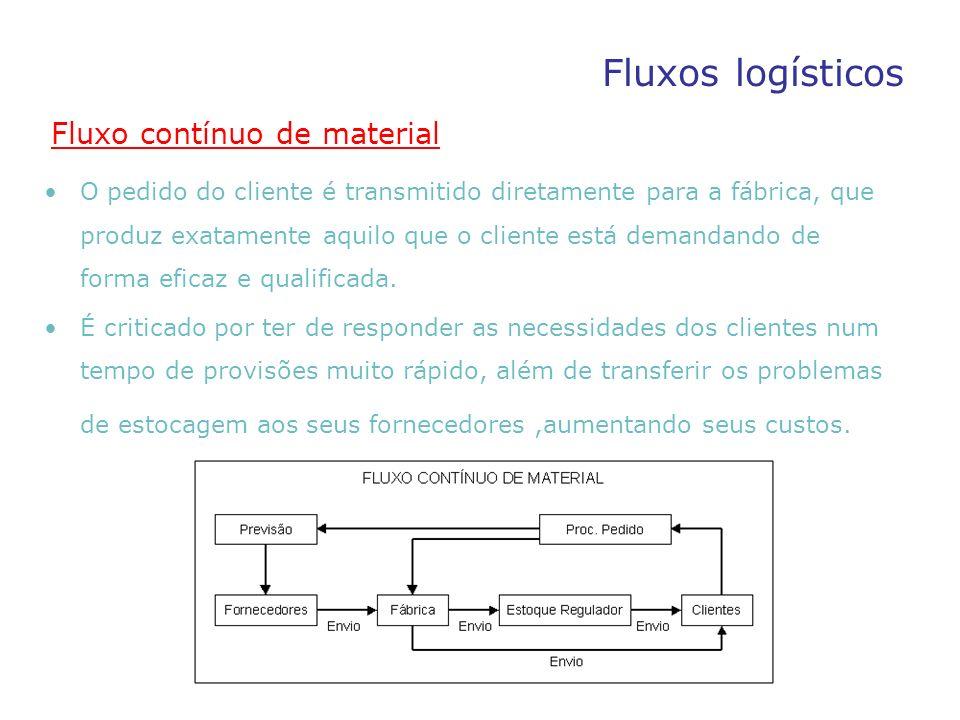 Logística Produção Layout de Armazéns Alocação de Produtos TransportesDistribuição Fornecedore s Clientes Logística Integrada Estrutura da Cadeia Logística