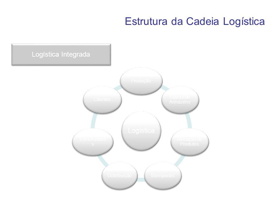 Logística Produção Layout de Armazéns Alocação de Produtos TransportesDistribuição Fornecedore s Clientes Logística Integrada Estrutura da Cadeia Logí