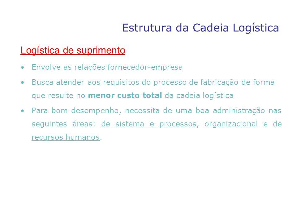 Logística de suprimento Envolve as relações fornecedor-empresa Busca atender aos requisitos do processo de fabricação de forma que resulte no menor cu