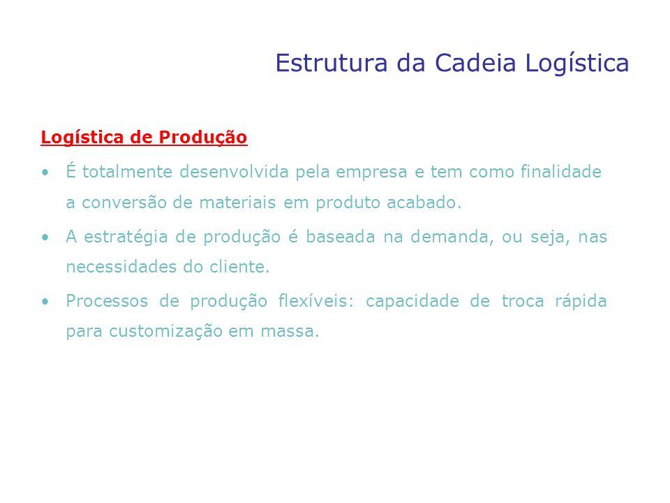 Estrutura da Cadeia Logística Logística de Produção É totalmente desenvolvida pela empresa e tem como finalidade a conversão de materiais em produto a