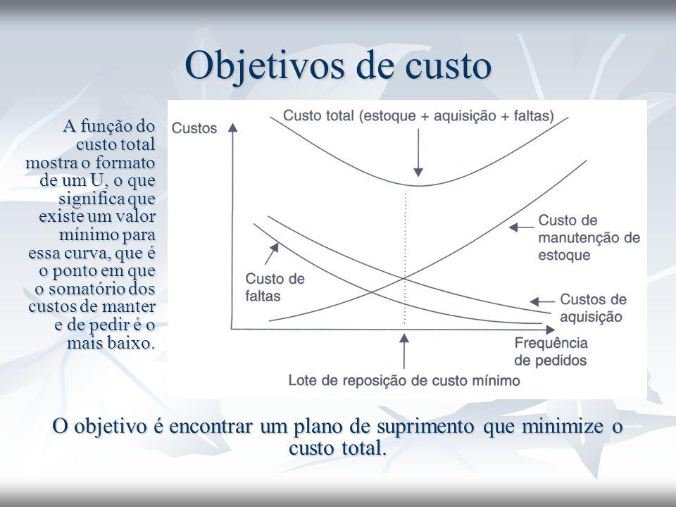 Objetivos de custo A função do custo total mostra o formato de um U, o que significa que existe um valor mínimo para essa curva, que é o ponto em que o somatório dos custos de manter e de pedir é o mais baixo.