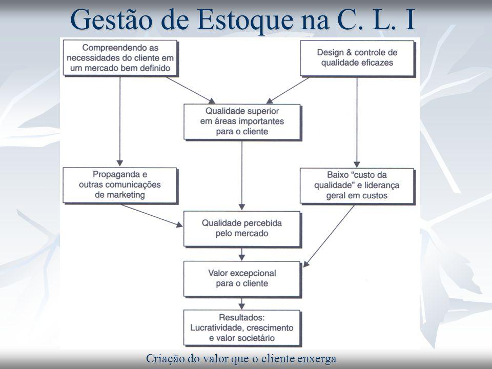 Gestão de Estoque na Cadeia de Logística Integrada A cadeia de logística integrada, supply chain, surge como a proposta de solução.