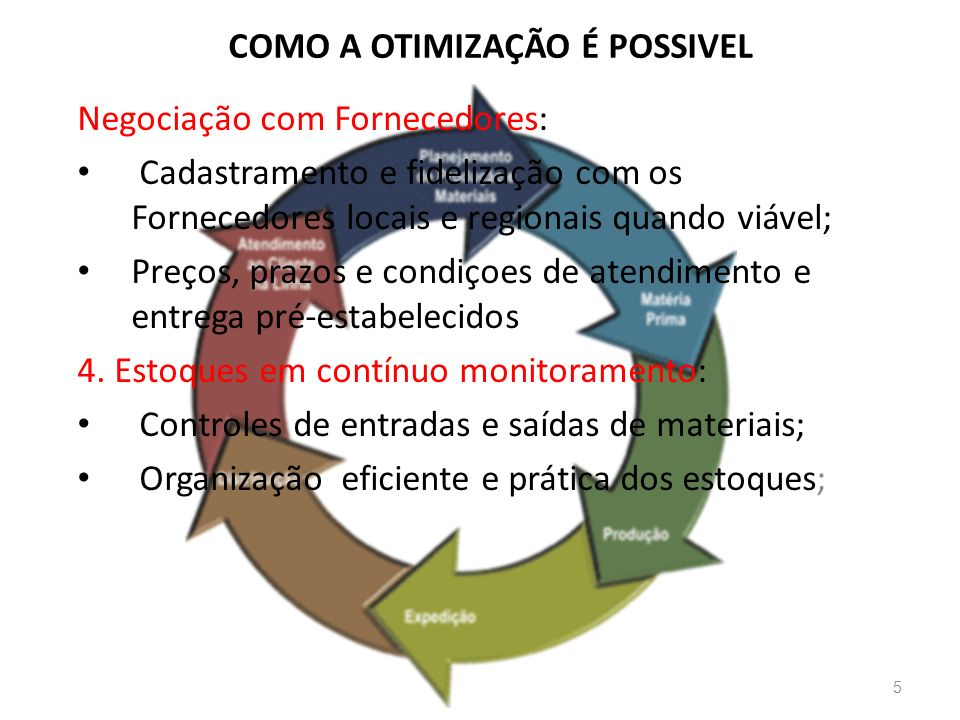 COMO A OTIMIZAÇÃO É POSSIVEL 5 Negociação com Fornecedores: Cadastramento e fidelização com os Fornecedores locais e regionais quando viável; Preços, prazos e condiçoes de atendimento e entrega pré-estabelecidos 4.