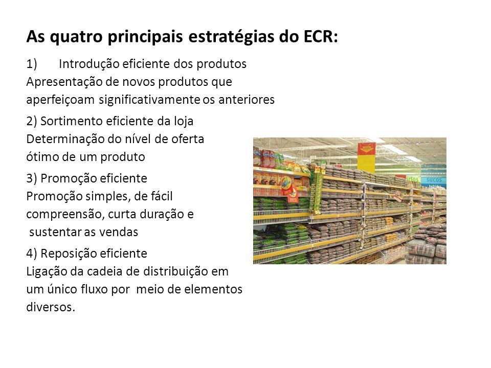 As quatro principais estratégias do ECR: 1)Introdução eficiente dos produtos Apresentação de novos produtos que aperfeiçoam significativamente os ante