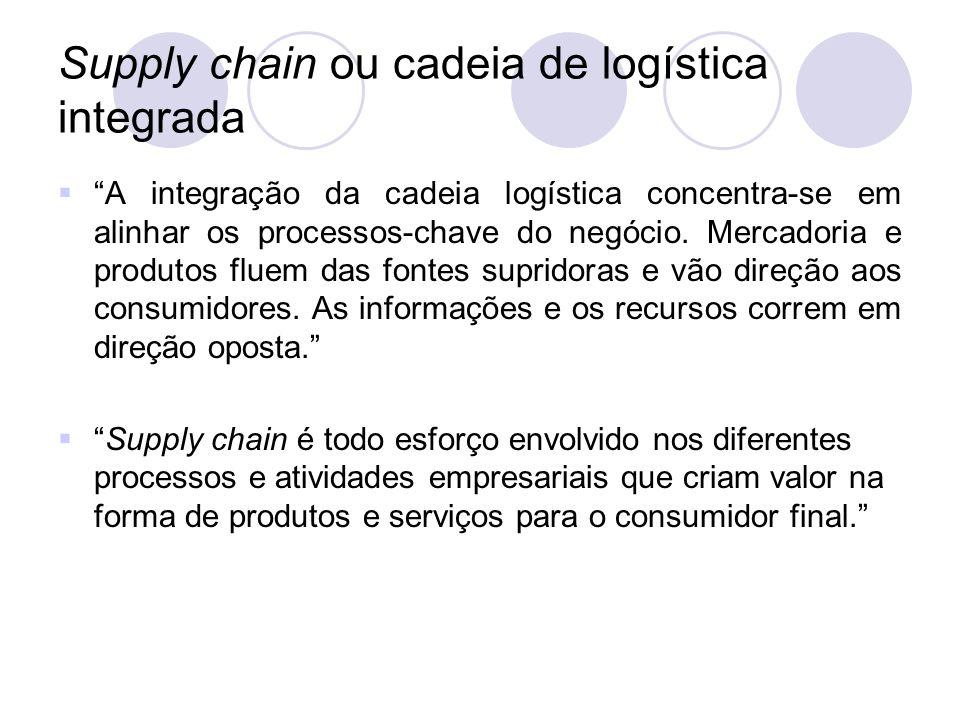 Supply chain ou cadeia de logística integrada A integração da cadeia logística concentra-se em alinhar os processos-chave do negócio. Mercadoria e pro