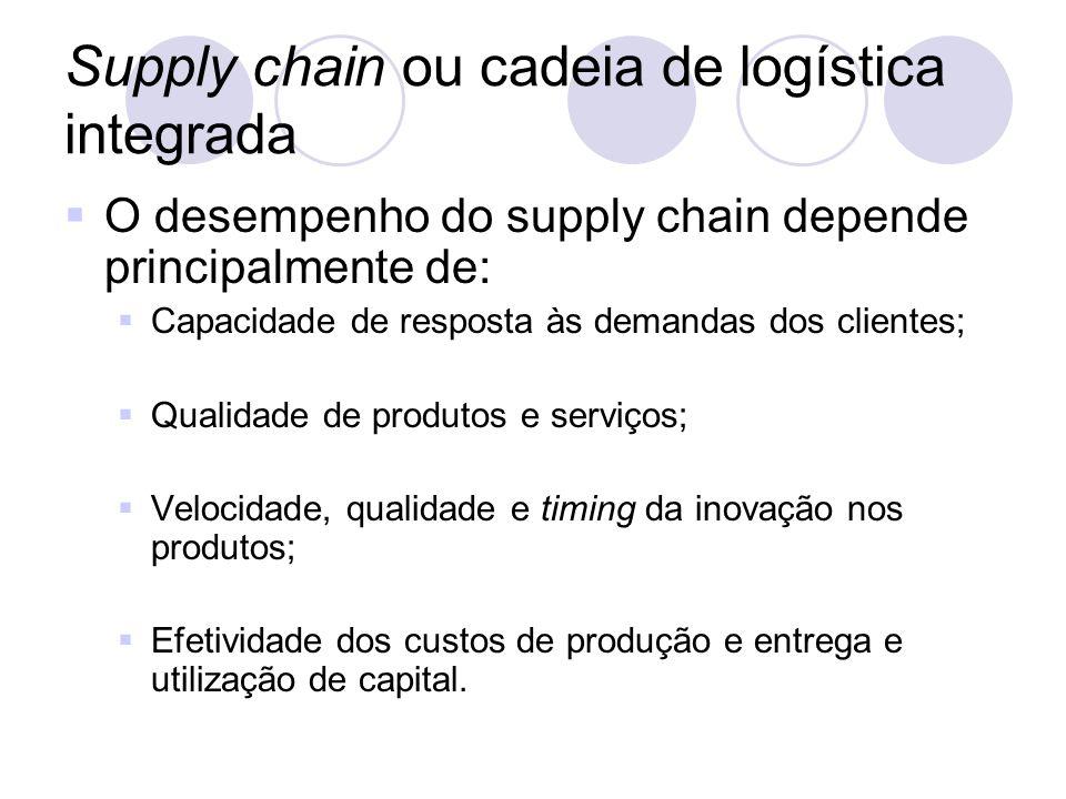 O desempenho do supply chain depende principalmente de: Capacidade de resposta às demandas dos clientes; Qualidade de produtos e serviços; Velocidade,