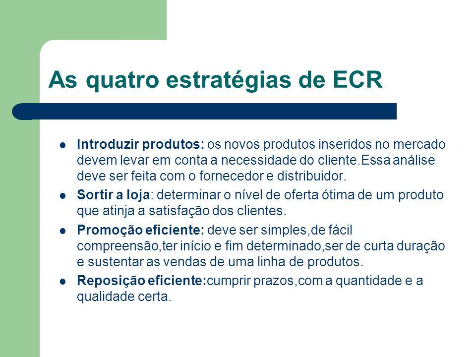 As quatro estratégias de ECR Introduzir produtos: os novos produtos inseridos no mercado devem levar em conta a necessidade do cliente.Essa análise de