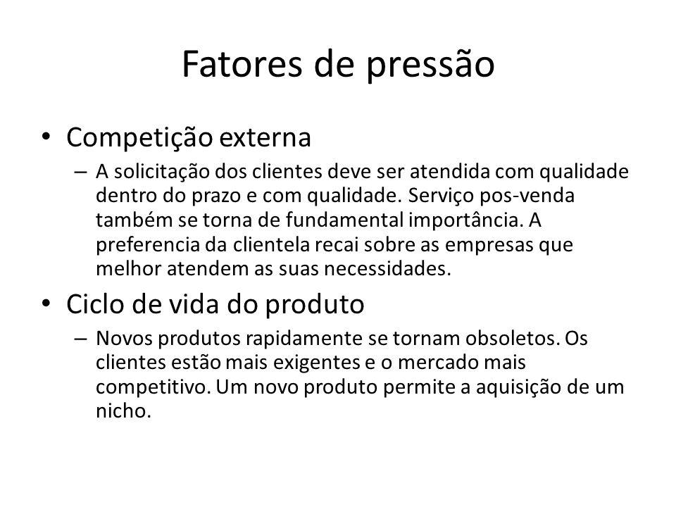 Fatores de pressão Competição externa – A solicitação dos clientes deve ser atendida com qualidade dentro do prazo e com qualidade.