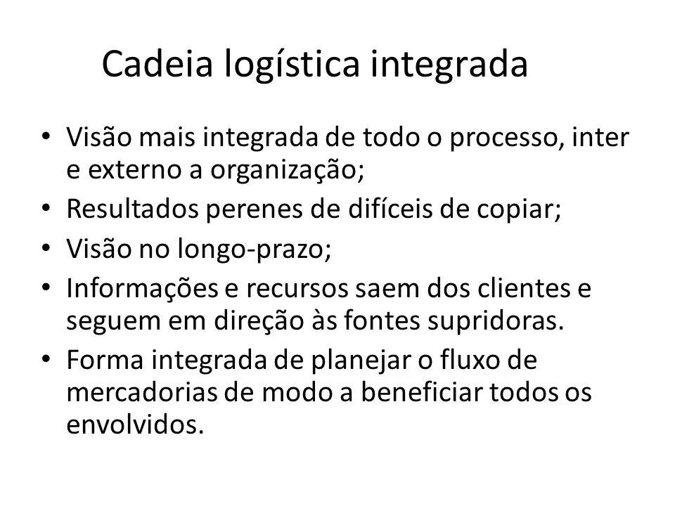 Cadeia logística integrada Visão mais integrada de todo o processo, inter e externo a organização; Resultados perenes de difíceis de copiar; Visão no longo-prazo; Informações e recursos saem dos clientes e seguem em direção às fontes supridoras.