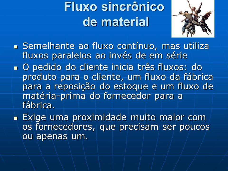 Fluxo sincrônico de material Semelhante ao fluxo contínuo, mas utiliza fluxos paralelos ao invés de em série Semelhante ao fluxo contínuo, mas utiliza
