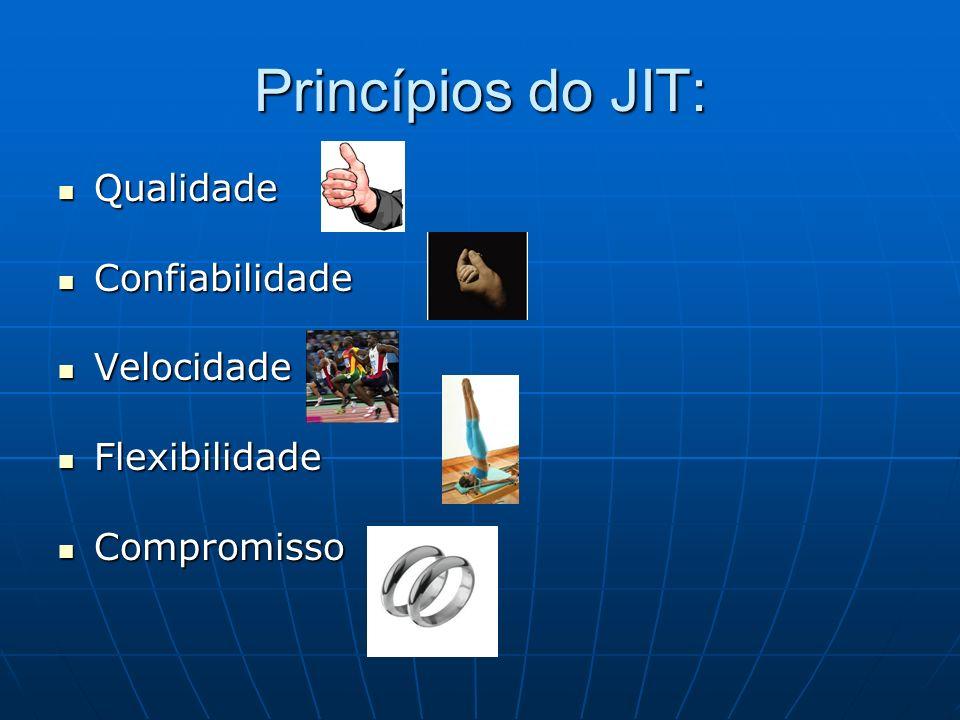Princípios do JIT: Qualidade Qualidade Confiabilidade Confiabilidade Velocidade Velocidade Flexibilidade Flexibilidade Compromisso Compromisso