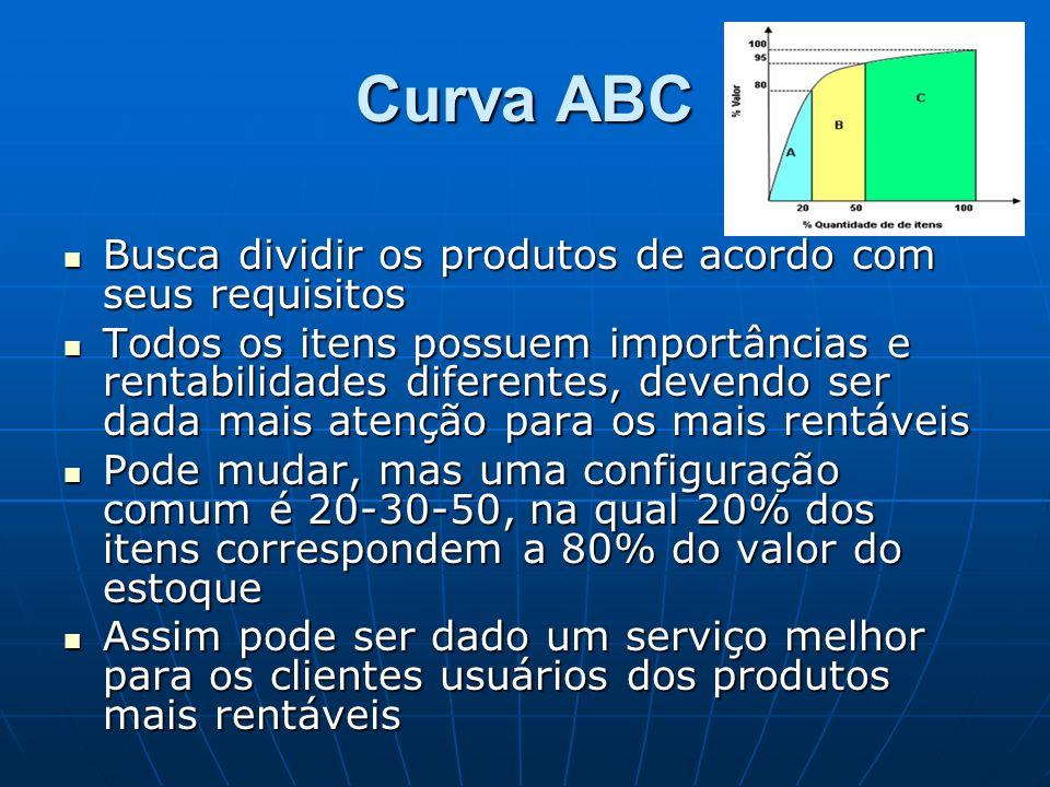 Curva ABC Busca dividir os produtos de acordo com seus requisitos Busca dividir os produtos de acordo com seus requisitos Todos os itens possuem impor