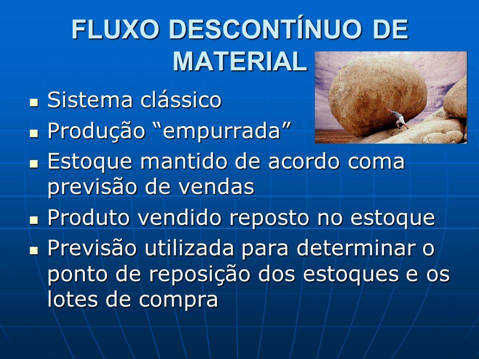 FLUXO DESCONTÍNUO DE MATERIAL Sistema clássico Sistema clássico Produção empurrada Produção empurrada Estoque mantido de acordo coma previsão de venda