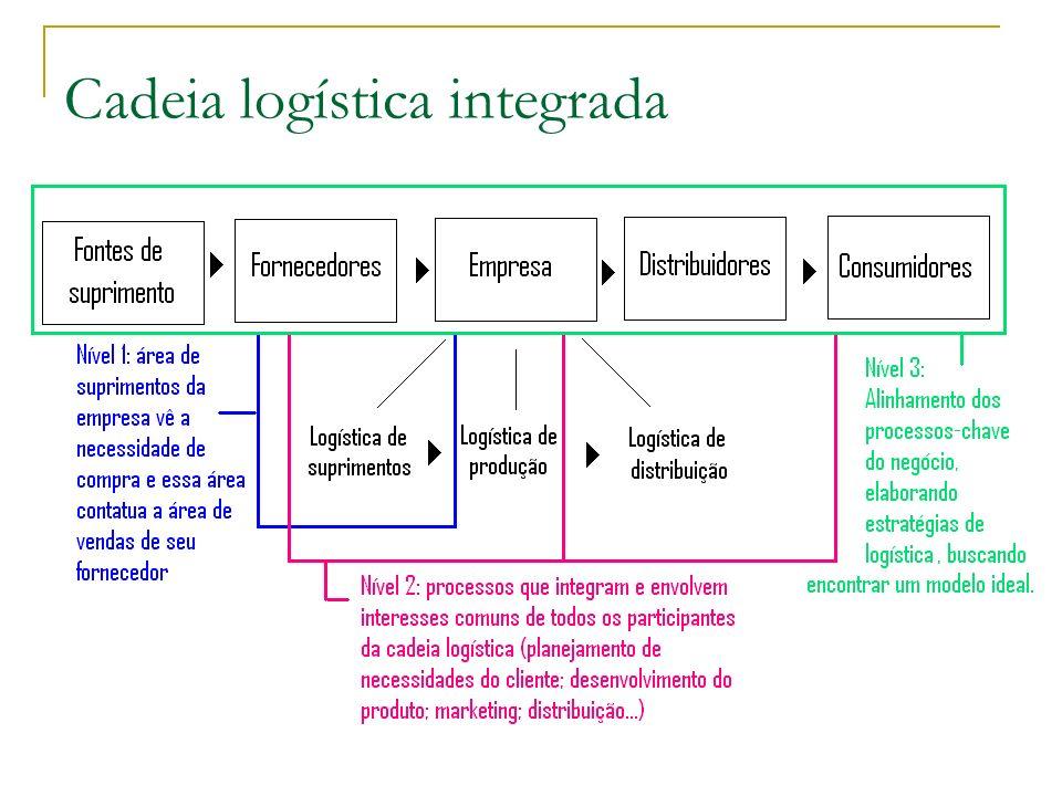 Cadeia logística integrada