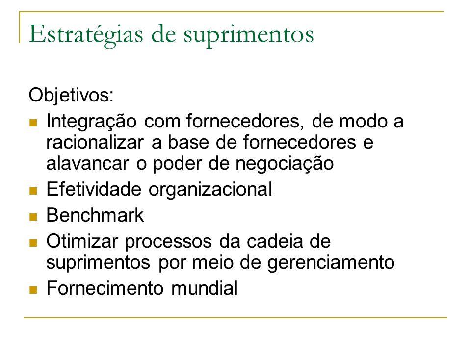 Estratégias de suprimentos Objetivos: Integração com fornecedores, de modo a racionalizar a base de fornecedores e alavancar o poder de negociação Efetividade organizacional Benchmark Otimizar processos da cadeia de suprimentos por meio de gerenciamento Fornecimento mundial