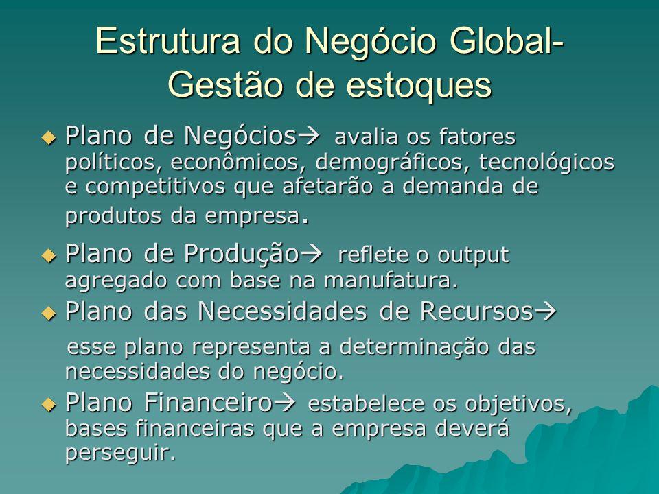Estrutura do Negócio Global- Gestão de estoques Plano de Negócios avalia os fatores políticos, econômicos, demográficos, tecnológicos e competitivos q