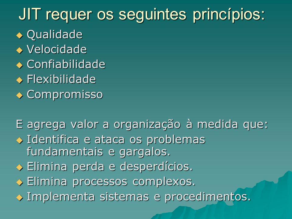 JIT requer os seguintes princípios: Qualidade Qualidade Velocidade Velocidade Confiabilidade Confiabilidade Flexibilidade Flexibilidade Compromisso Co