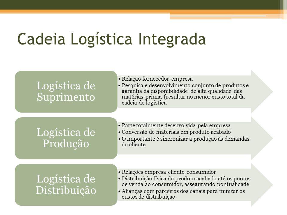 Cadeia Logística Integrada Relação fornecedor-empresa Pesquisa e desenvolvimento conjunto de produtos e garantia da disponibilidade de alta qualidade