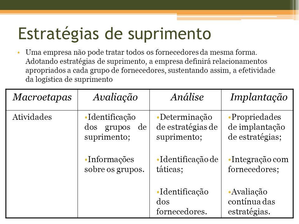 Estratégias de suprimento MacroetapasAvaliaçãoAnáliseImplantação AtividadesIdentificação dos grupos de suprimento; Informações sobre os grupos. Determ