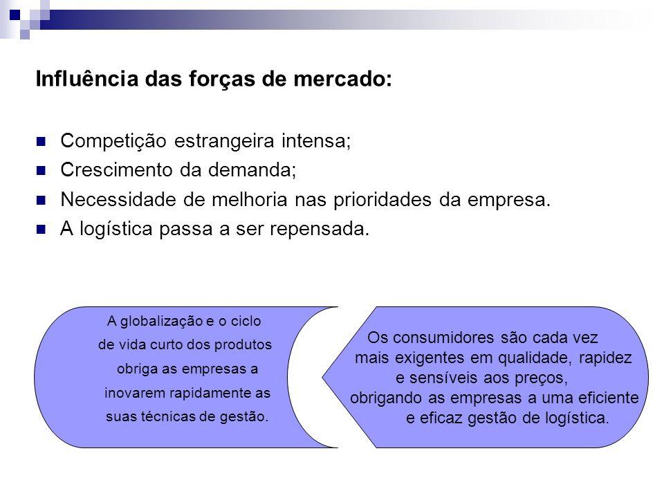 Influência das forças de mercado: Competição estrangeira intensa; Crescimento da demanda; Necessidade de melhoria nas prioridades da empresa. A logíst