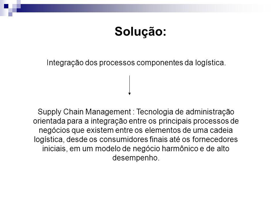 Solução: Integração dos processos componentes da logística. Supply Chain Management : Tecnologia de administração orientada para a integração entre os