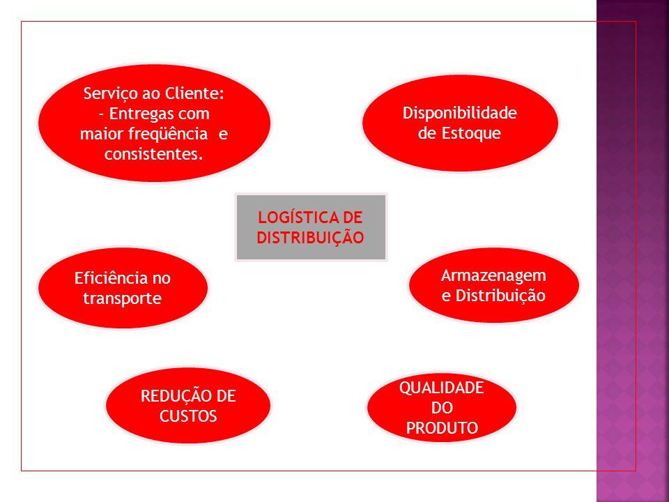 REDUÇÃO DE CUSTOS LOGÍSTICA DE DISTRIBUIÇÃO Serviço ao Cliente: - Entregas com maior freqüência e consistentes. Disponibilidade de Estoque Eficiência