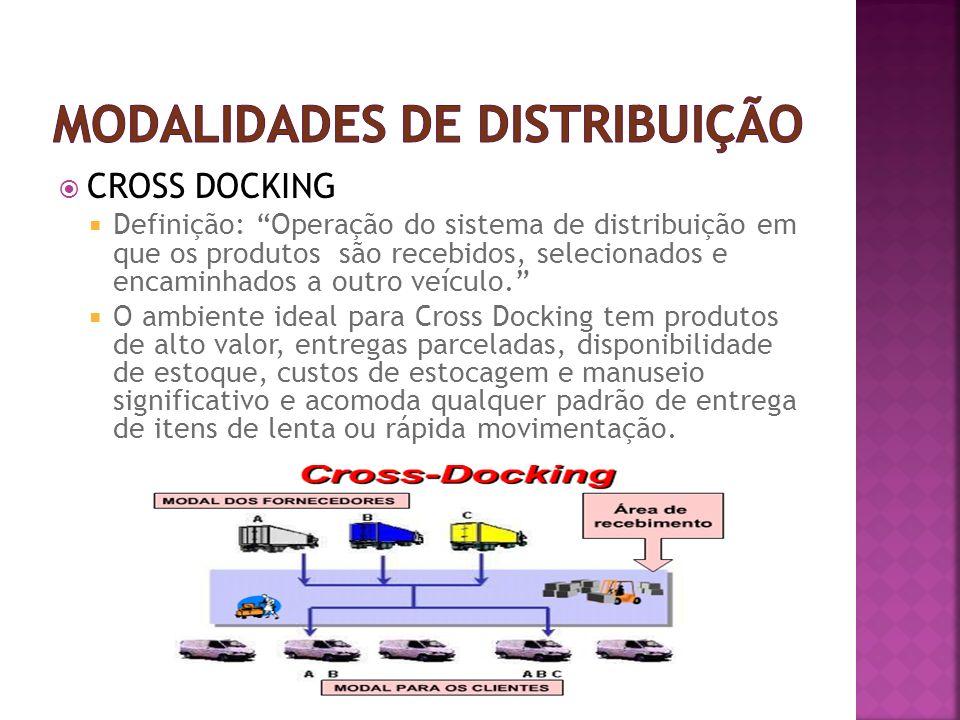 CROSS DOCKING Definição: Operação do sistema de distribuição em que os produtos são recebidos, selecionados e encaminhados a outro veículo.