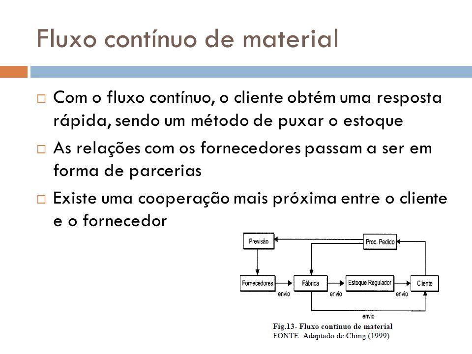 Fluxo contínuo de material Com o fluxo contínuo, o cliente obtém uma resposta rápida, sendo um método de puxar o estoque As relações com os fornecedor