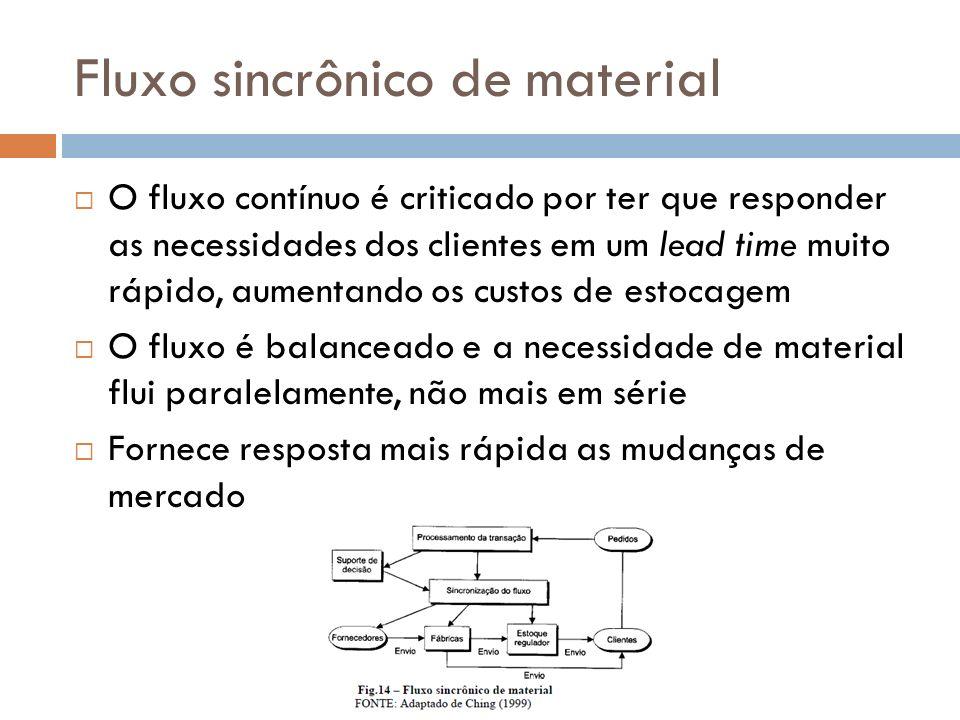 Fluxo sincrônico de material O fluxo contínuo é criticado por ter que responder as necessidades dos clientes em um lead time muito rápido, aumentando