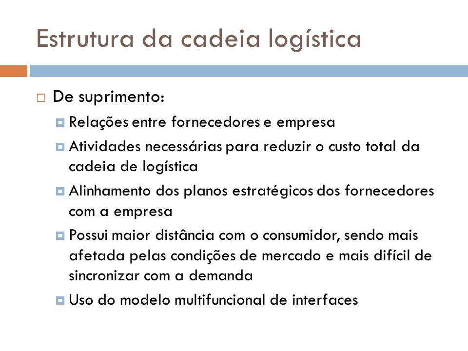 Estrutura da cadeia logística De suprimento: Relações entre fornecedores e empresa Atividades necessárias para reduzir o custo total da cadeia de logí