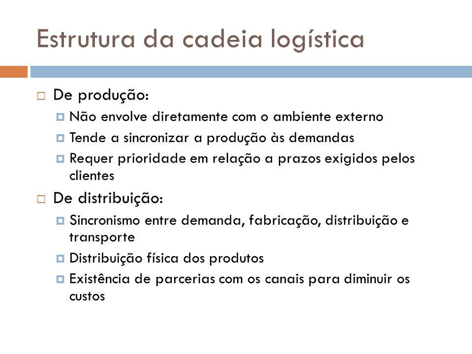 Estrutura da cadeia logística De produção: Não envolve diretamente com o ambiente externo Tende a sincronizar a produção às demandas Requer prioridade