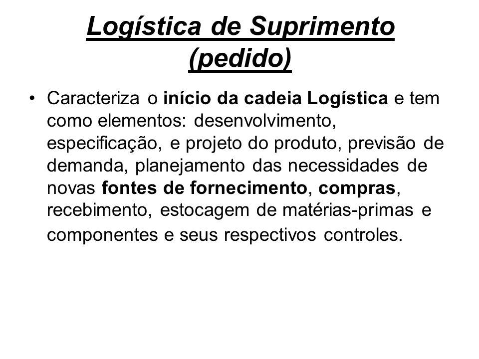 Logística de Suprimento (pedido) Caracteriza o início da cadeia Logística e tem como elementos: desenvolvimento, especificação, e projeto do produto,