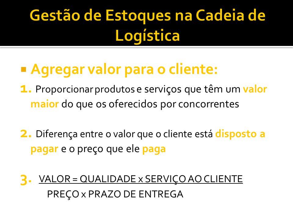 Agregar valor para o cliente: 1. Proporcionar produtos e serviços que têm um valor maior do que os oferecidos por concorrentes 2. Diferença entre o va