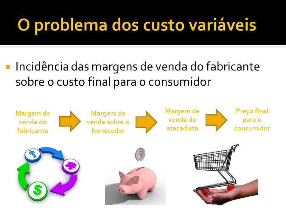 Incidência das margens de venda do fabricante sobre o custo final para o consumidor Margem de venda do fabricante Margem de venda sobre o fornecedor M