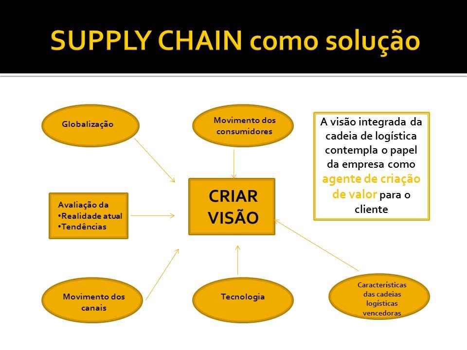 CRIAR VISÃO Movimento dos consumidores Globalização Avaliação da Realidade atual Tendências Movimento dos canais Tecnologia Características das cadeia