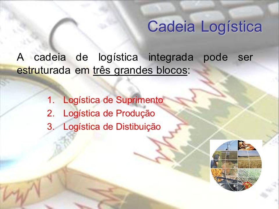 Cadeia Logística A cadeia de logística integrada pode ser estruturada em três grandes blocos: 1.Logística de Suprimento 2.Logística de Produção 3.Logística de Distibuição