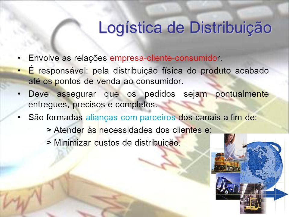 Logística de Distribuição Envolve as relações empresa-cliente-consumidor.