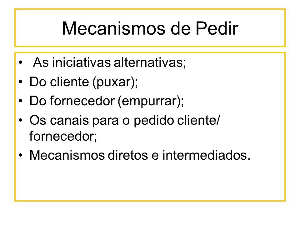 Mecanismos de Pedir As iniciativas alternativas; Do cliente (puxar); Do fornecedor (empurrar); Os canais para o pedido cliente/ fornecedor; Mecanismos
