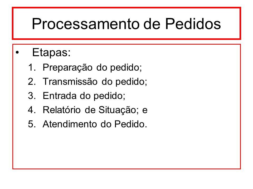 Processamento de Pedidos Etapas: 1.Preparação do pedido; 2.Transmissão do pedido; 3.Entrada do pedido; 4.Relatório de Situação; e 5.Atendimento do Ped