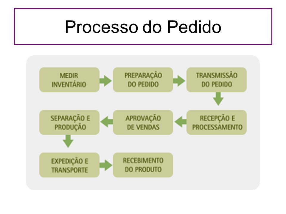 Processo do Pedido