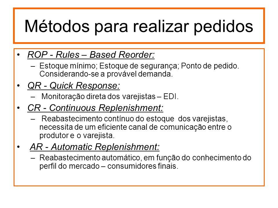 Métodos para realizar pedidos ROP - Rules – Based Reorder: –Estoque mínimo; Estoque de segurança; Ponto de pedido. Considerando-se a provável demanda.