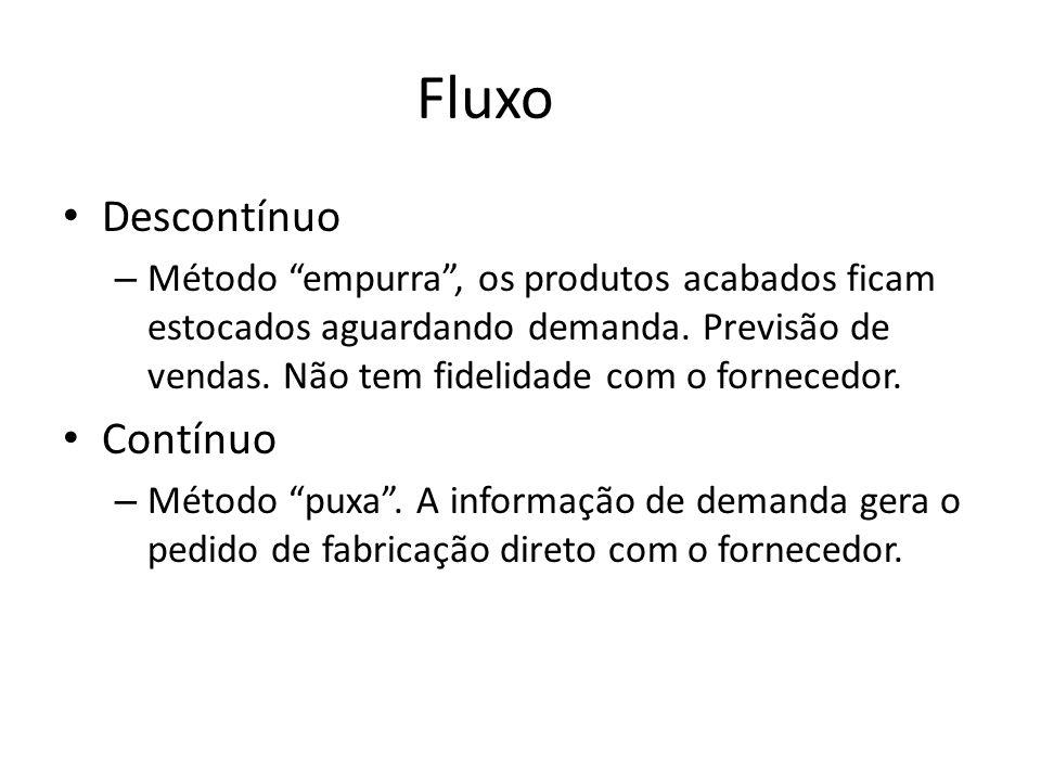 Fluxo Descontínuo – Método empurra, os produtos acabados ficam estocados aguardando demanda. Previsão de vendas. Não tem fidelidade com o fornecedor.