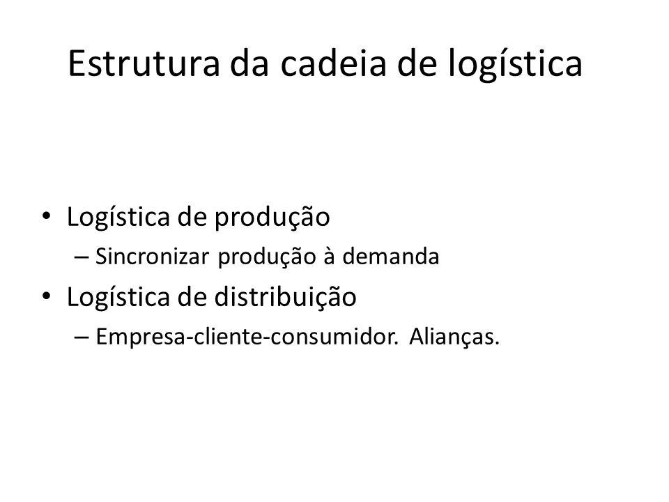 Estrutura da cadeia de logística Logística de produção – Sincronizar produção à demanda Logística de distribuição – Empresa-cliente-consumidor. Alianç